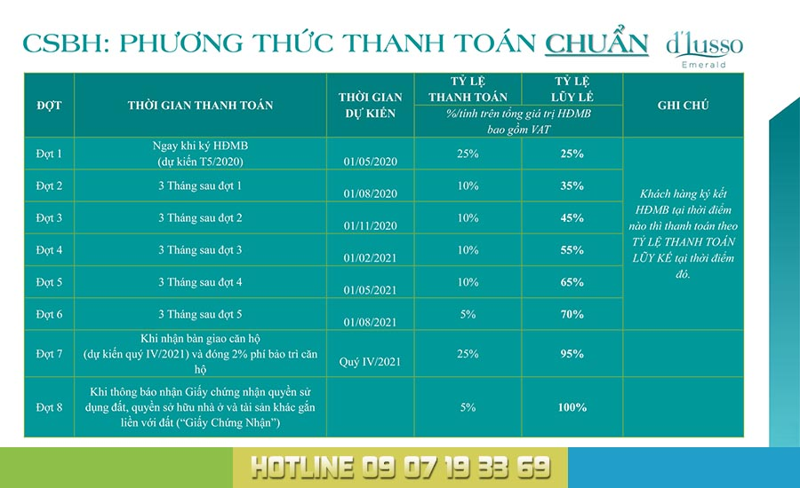 phuong thuc thanh toan chuan dlusso